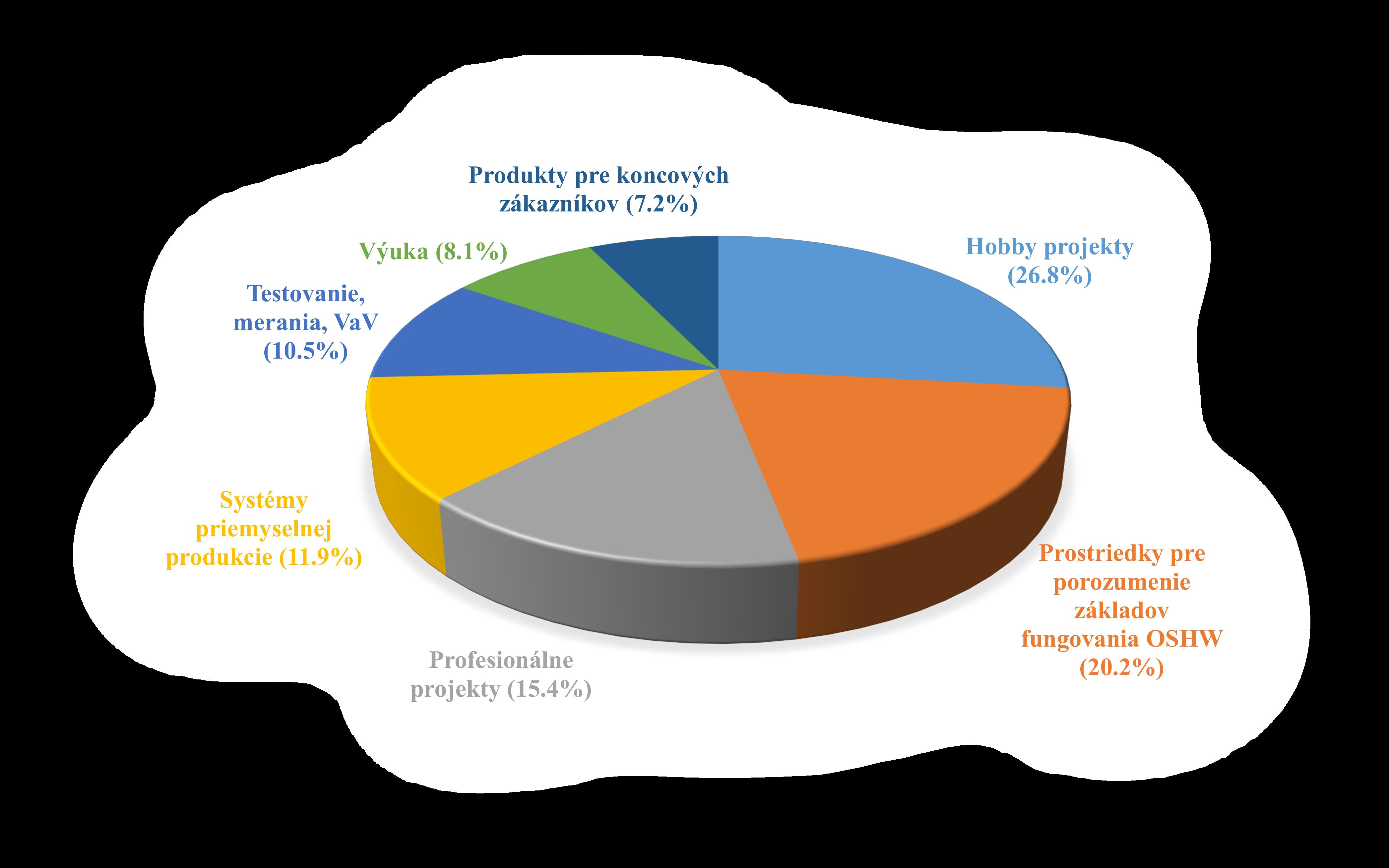 V súčasnej dobe existuje široká databáza Open-HW projektov spadajúcich  jednak pod Open Source Hardware Association alebo vystupujúcich samostatne 5949d9893ed
